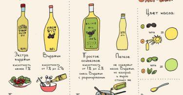 различные виды оливкового масла